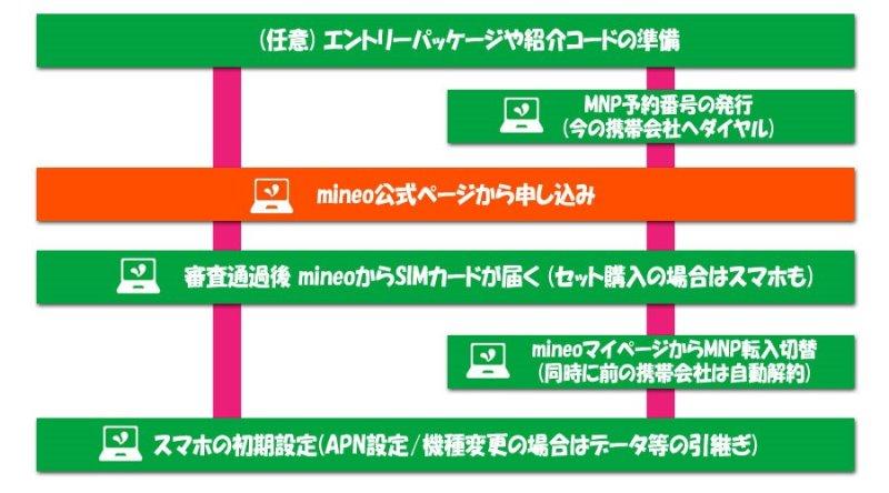 mineo乗り換えフロー:mineo公式ページから申込