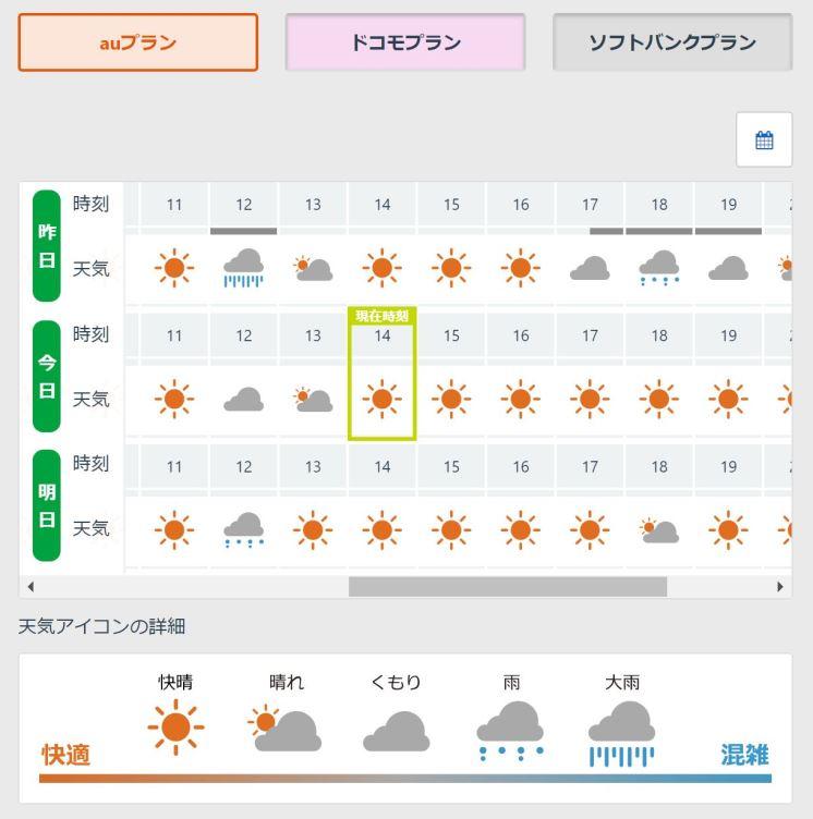 マイネ王の「ネットワークお天気情報」で直近の各プランの混雑状況を確認できる