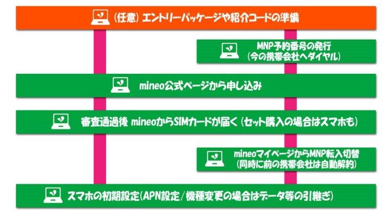 mineo乗り換えフロー:エントリーパッケージや紹介コードの準備