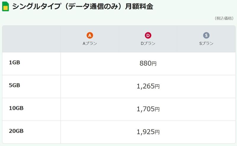 mineoのシングルタイプの料金一覧(2021年版)