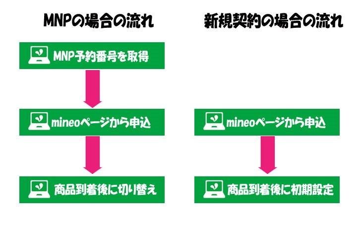 MNPと新規契約の2パターンの手順フロー