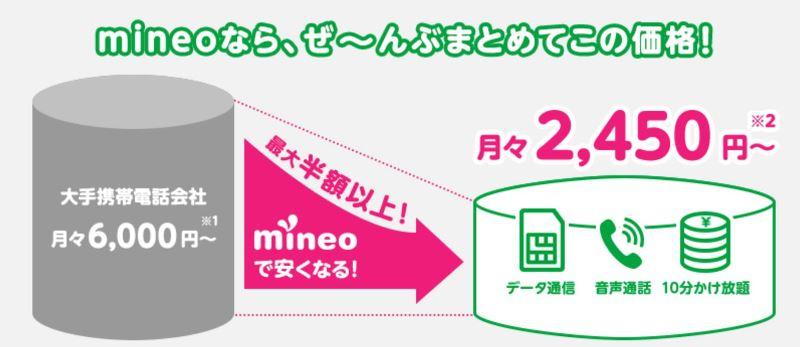 mineoへの乗り換えで大幅に節約できる図