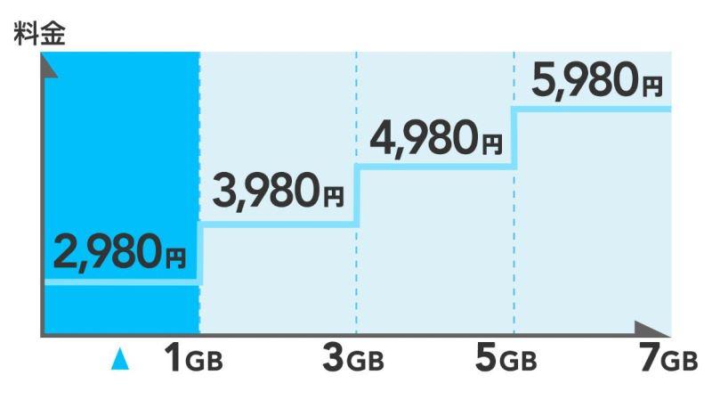 ドコモの使った分だけ段階性定額データプラン「ギガホライト」の利用量と料金の関係図