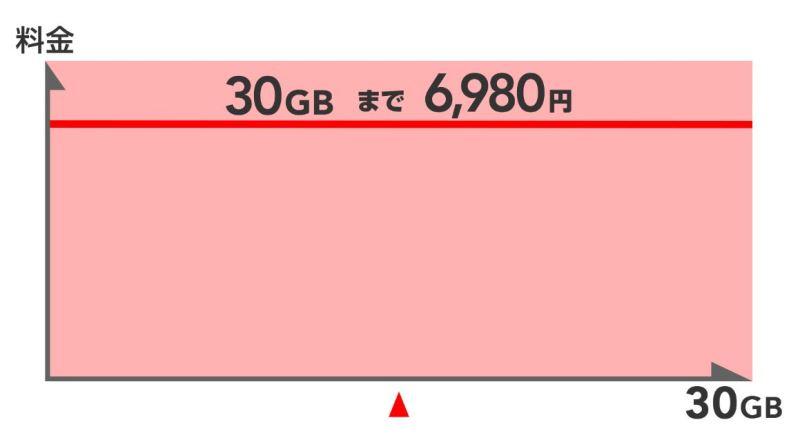ドコモの超大容量データプラン「ギガホ」の利用量と料金の関係図