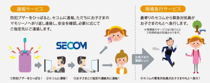 ココセコムの通報サービスの概要