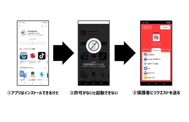 TONEみまもりでアプリのインストールを保護者にリクエストする仕組みにできる