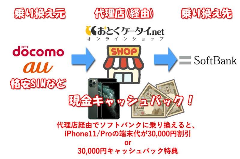 代理店経由でソフトバンクに乗り換えることでiPhone11やiPhone11Proに3万円キャッシュバックになる仕組み