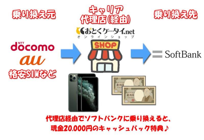 代理店経由でソフトバンクに乗り換えることでiPhone11やiPhone11Proに2万円キャッシュバックが付く仕組み