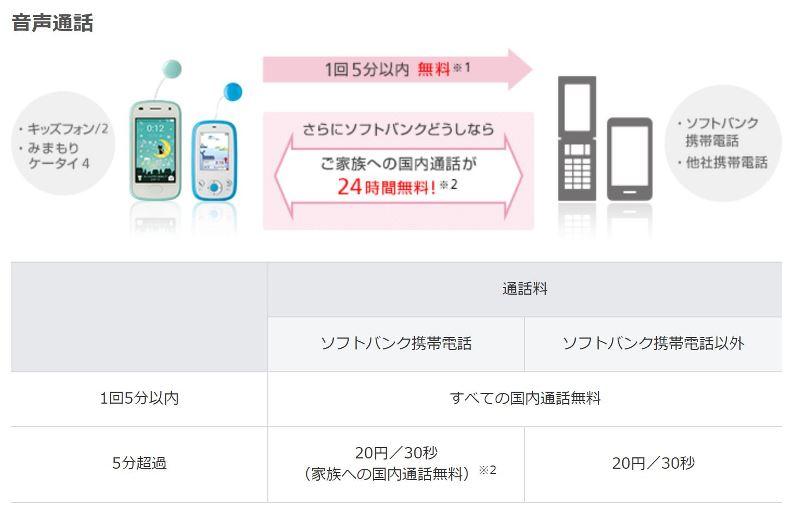 ソフトバンクのキッズ携帯の料金プラン「基本プラン」には5分かけ放題がj自動付与されている