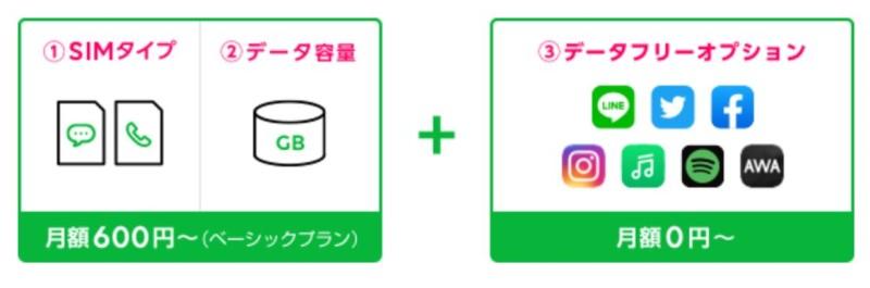 LINEモバイルのプラン_LINEや主要SNSがカウントフリーで使い放題
