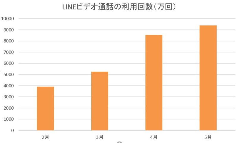LINEビデオ通話の利用回数の推移(2020年2月から5月)