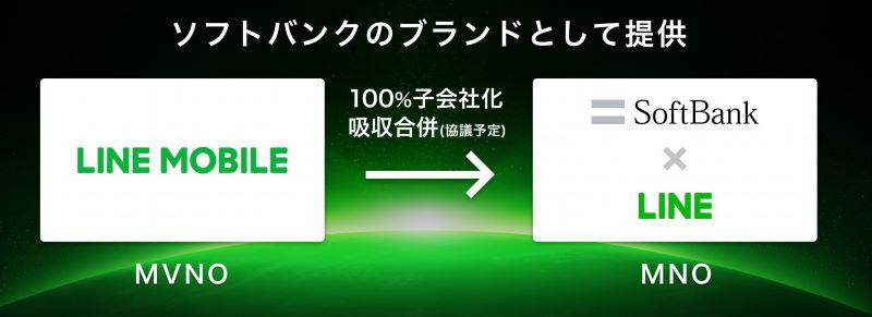 LINEモバイルを100%子会社化して新ブランド「SoftBank on LINE」を2021年3月スタート
