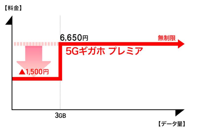 5Gギガホプレミアのデータ利用量とプラン料金の関係図