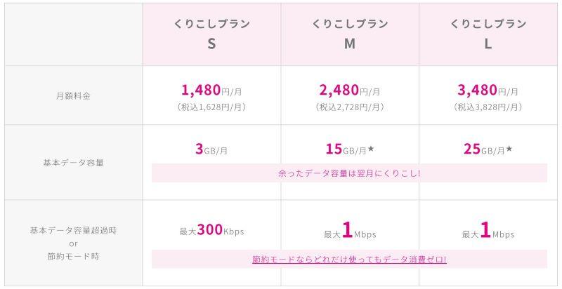 UQモバイルの「くりこしプランSML」の料金&容量詳細