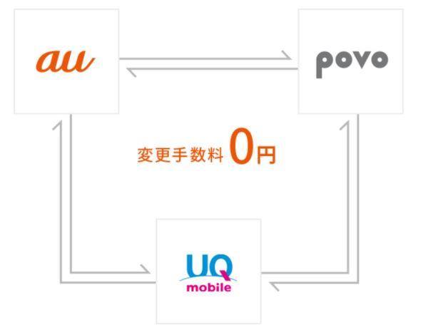 auとpovoとUQモバイル間での乗りかえ(変更)手数料は無料 (2)