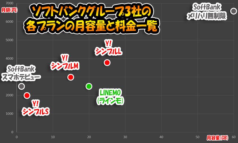 ソフトバンクグループ3ブランドの料金対容量の位置づけマップ_LINEMO_Y!mobile_ソフトバンク