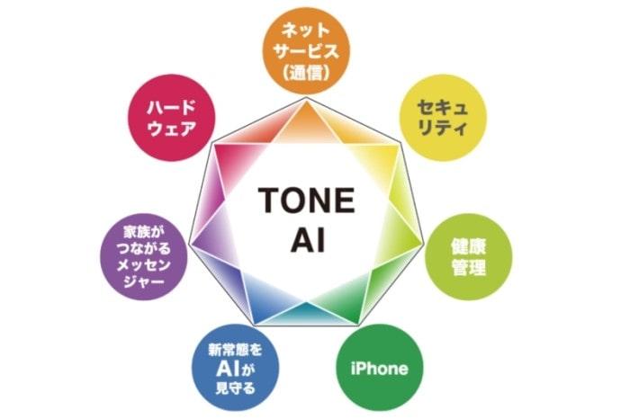 TONE AIが管理する7項目