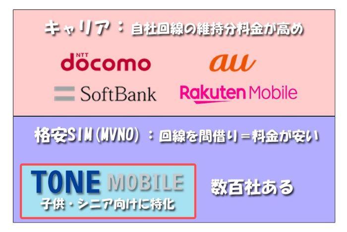キャリアと格安SIM&トーンモバイルの位置づけ_図解